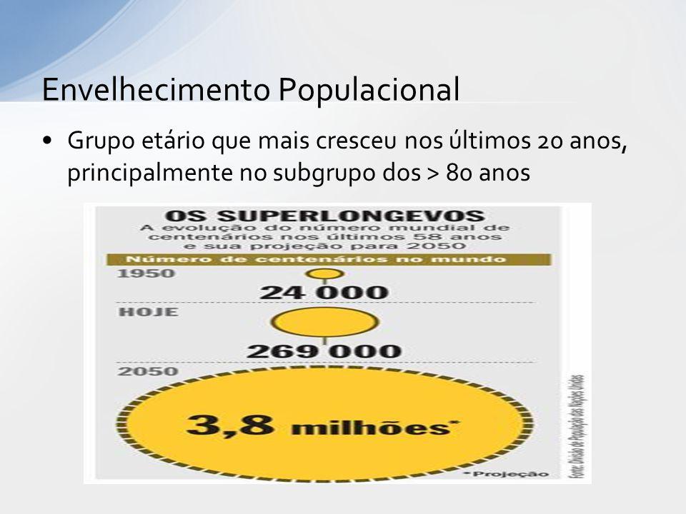 Grupo etário que mais cresceu nos últimos 20 anos, principalmente no subgrupo dos > 80 anos Envelhecimento Populacional
