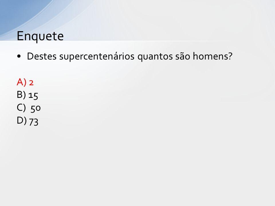 Destes supercentenários quantos são homens? A) 2 B) 15 C) 50 D) 73 Enquete