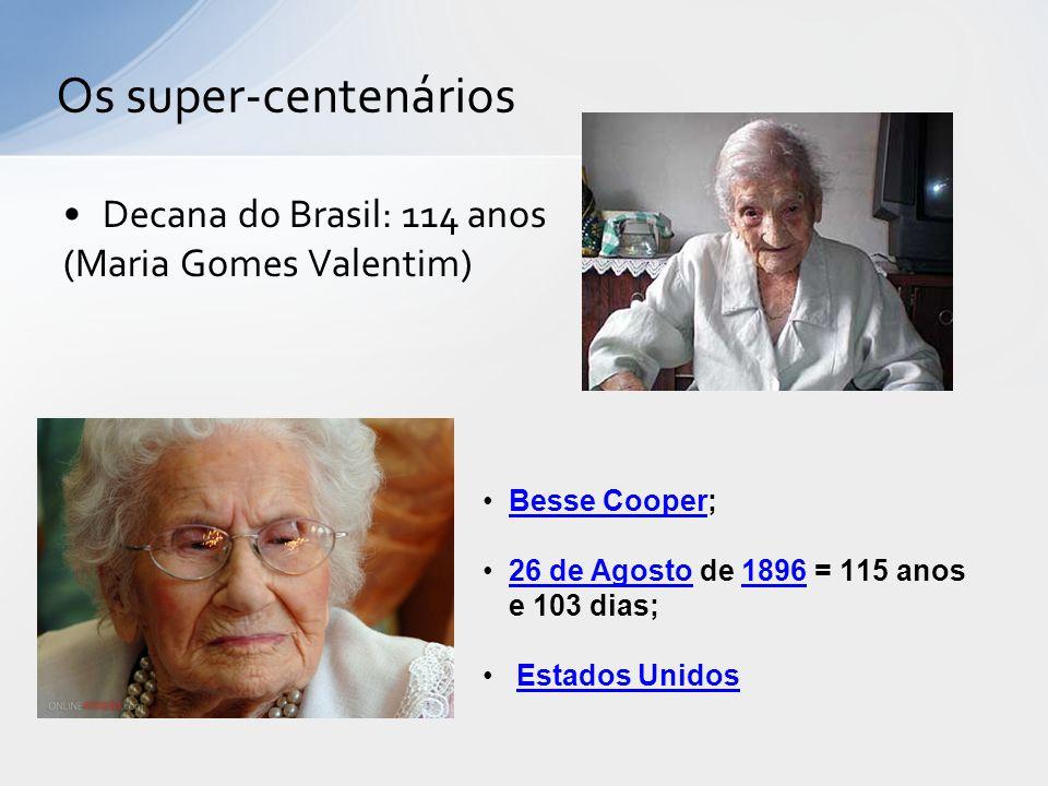 Decana do Brasil: 114 anos (Maria Gomes Valentim) Besse Besse Cooper; Besse Cooper 26 de Agosto de 1896 = 115 anos e 103 dias; 26 de Agosto1896 Estados Unidos Os super-centenários