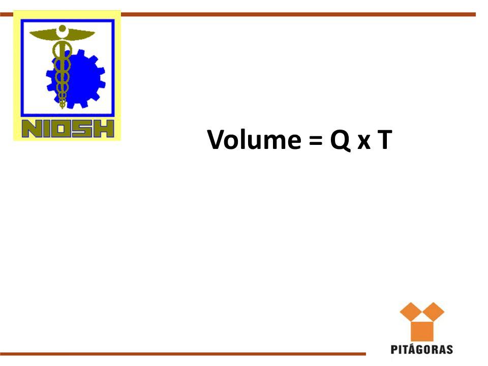 Volume = Q x T