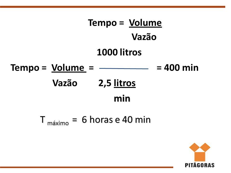 Tempo = Volume Vazão 1000 litros Tempo = Volume = = 400 min Vazão 2,5 litros min min T máximo = 6 horas e 40 min