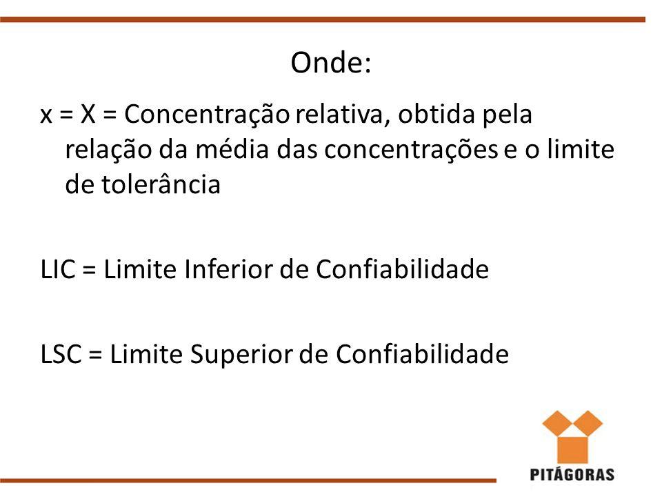 Onde: x = X = Concentração relativa, obtida pela relação da média das concentrações e o limite de tolerância LIC = Limite Inferior de Confiabilidade LSC = Limite Superior de Confiabilidade
