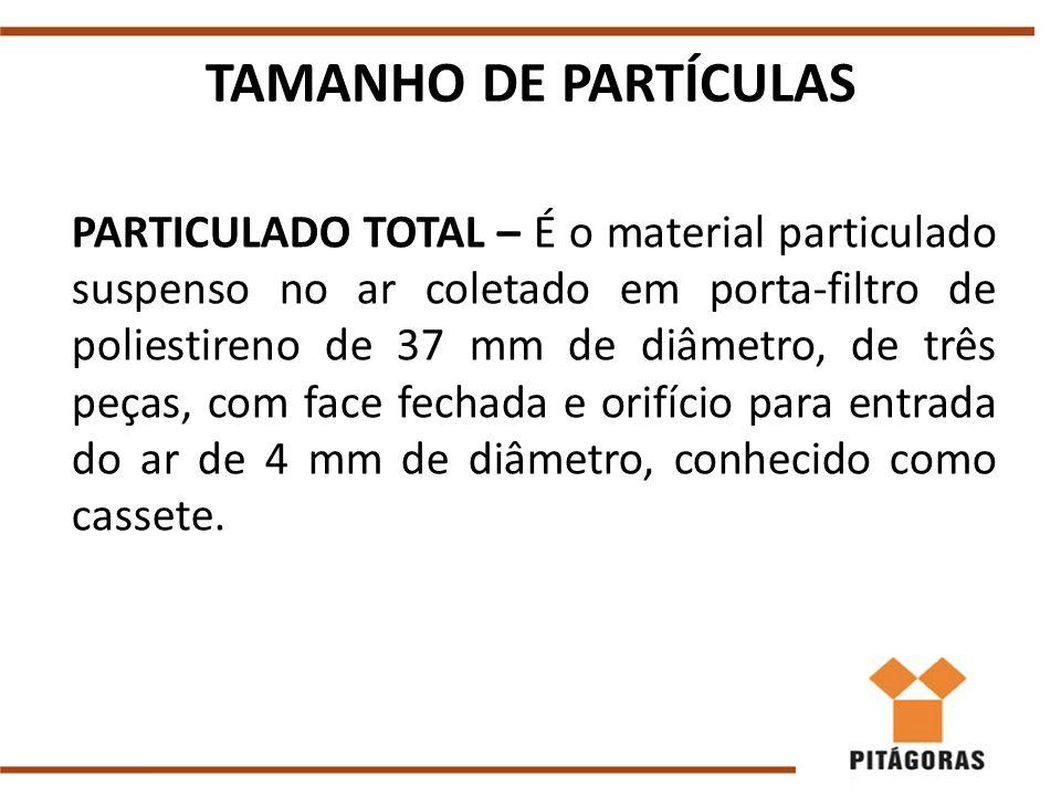 TAMANHO DE PARTÍCULAS PARTICULADO TOTAL – É o material particulado suspenso no ar coletado em porta-filtro de poliestireno de 37 mm de diâmetro, de três peças, com face fechada e orifício para entrada do ar de 4 mm de diâmetro, conhecido como cassete.
