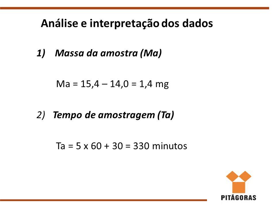 Análise e interpretação dos dados 1)Massa da amostra (Ma) Ma = 15,4 – 14,0 = 1,4 mg 2) Tempo de amostragem (Ta) Ta = 5 x 60 + 30 = 330 minutos