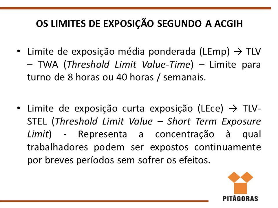 OS LIMITES DE EXPOSIÇÃO SEGUNDO A ACGIH Limite de exposição média ponderada (LEmp) → TLV – TWA (Threshold Limit Value-Time) – Limite para turno de 8 horas ou 40 horas / semanais.