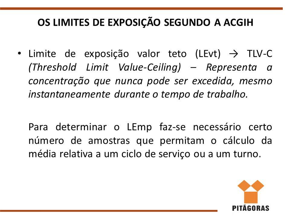 OS LIMITES DE EXPOSIÇÃO SEGUNDO A ACGIH Limite de exposição valor teto (LEvt) → TLV-C (Threshold Limit Value-Ceiling) – Representa a concentração que nunca pode ser excedida, mesmo instantaneamente durante o tempo de trabalho.