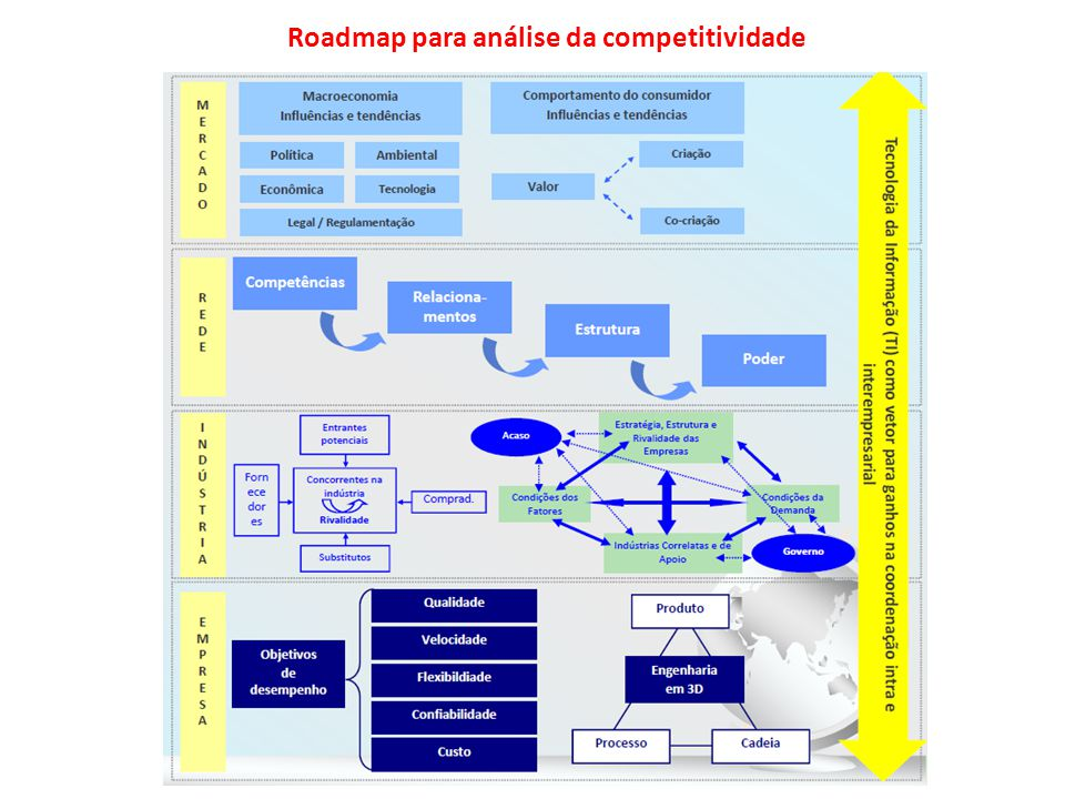 Roadmap para análise da competitividade