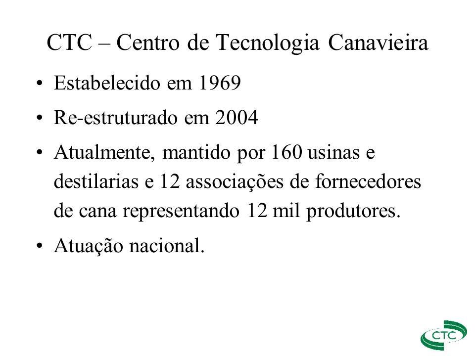 CTC – Centro de Tecnologia Canavieira Estabelecido em 1969 Re-estruturado em 2004 Atualmente, mantido por 160 usinas e destilarias e 12 associações de
