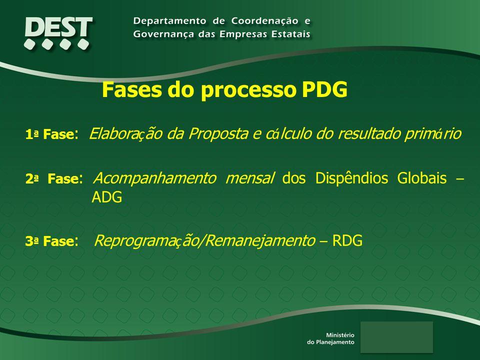 Fases do processo PDG 1 ª Fase : Elabora ç ão da Proposta e c á lculo do resultado prim á rio 2 ª Fase : Acompanhamento mensal dos Dispêndios Globais
