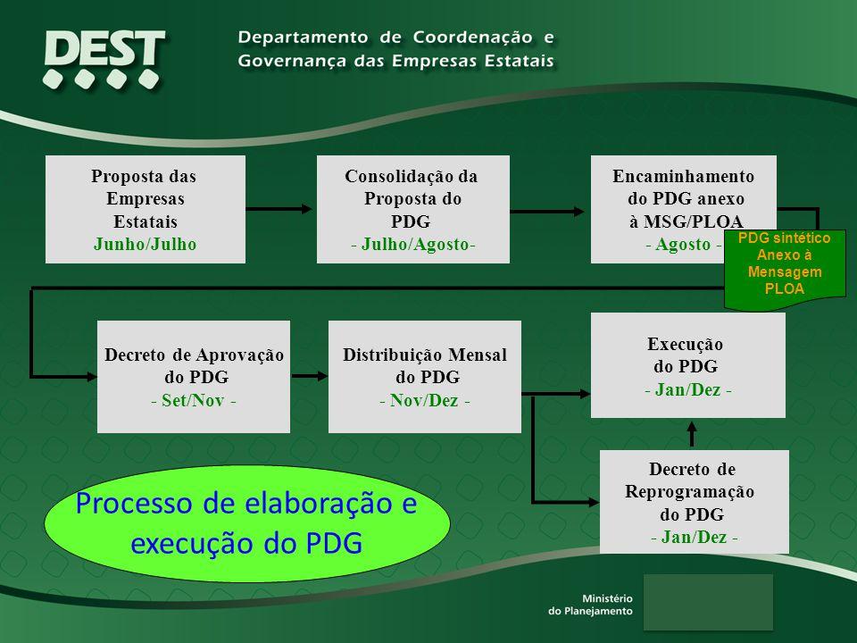Proposta das Empresas Estatais Junho/Julho Consolidação da Proposta do PDG - Julho/Agosto- Encaminhamento do PDG anexo à MSG/PLOA - Agosto - Execução do PDG - Jan/Dez - Decreto de Reprogramação do PDG - Jan/Dez - Processo de elaboração e execução do PDG Decreto de Aprovação do PDG - Set/Nov - PDG sintético Anexo à Mensagem PLOA Distribuição Mensal do PDG - Nov/Dez -
