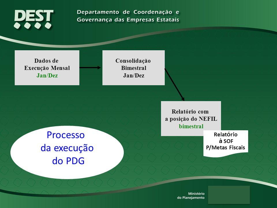 Dados de Execução Mensal Jan/Dez Consolidação Bimestral Jan/Dez Relatório com a posição do NEFIL bimestral Relat ó rio à SOF P/Metas Fiscais Processo da execução do PDG