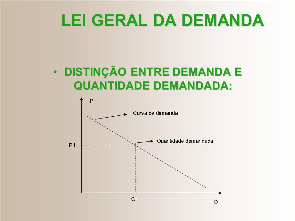 LEI GERAL DA DEMANDA Demanda = (preço do bem X, preços dos bens substitutos, preços dos bens complementares, renda dos Consumidores, preferências)