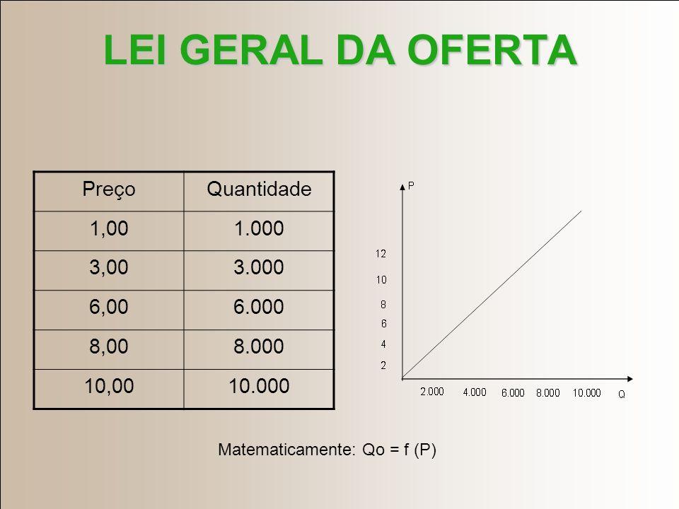 OFERTA DE MERCADO Quantidades que produtores desejam oferecer ao mercado em determinado período.Quantidades que produtores desejam oferecer ao mercado