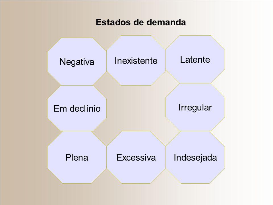 EQUILÍBRIO DE MERCADO Se não houver obstáculos a livre movimentação dos preços (sistema concorrência perfeita), é observada tendência natural ao equil