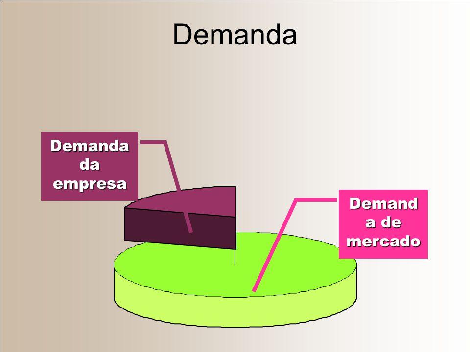 Noventa Tipos de Mensuração de Demanda (6 x 5 x 3) Vendas totais Vendas da empresa Vendas de linha de produto Vendas de forma de produto Vendas de ite