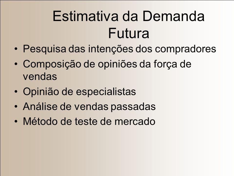 Estimativa da Demanda Corrente Potencial total do mercado Potencial de mercado da área Vendas setoriais Participação de mercado