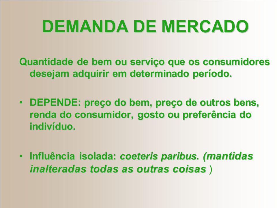 DEMANDA DE MERCADO Quantidade de bem ou serviço que os consumidores desejam adquirir em determinado período.