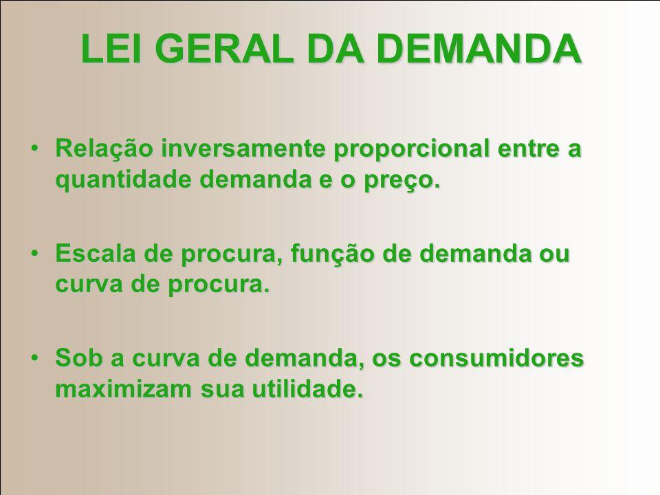 LEI GERAL DA DEMANDA Relação inversamente proporcional entre a quantidade demanda e o preço.Relação inversamente proporcional entre a quantidade demanda e o preço.