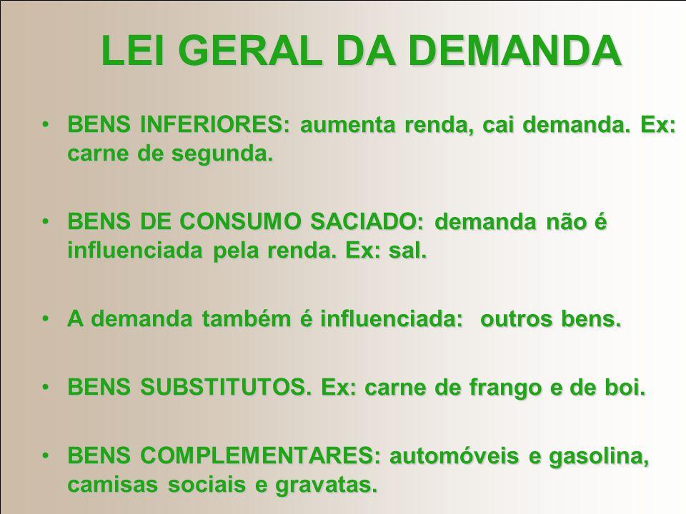 LEI GERAL DA DEMANDA BENS INFERIORES: aumenta renda, cai demanda.