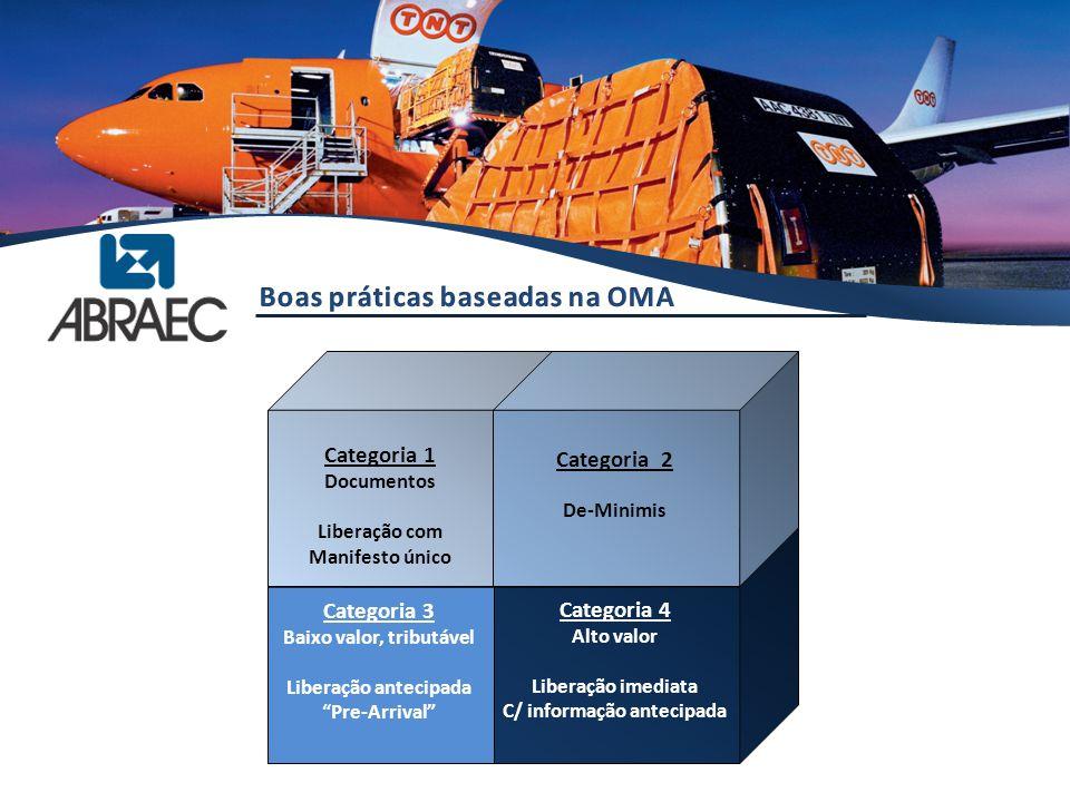 """Quadrant 3 Categoria 1 Documentos Liberação com Manifesto único Categoria 2 De-Minimis Categoria 3 Baixo valor, tributável Liberação antecipada """"Pre-A"""