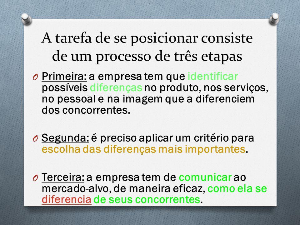 A tarefa de se posicionar consiste de um processo de três etapas O Primeira: a empresa tem que identificar possíveis diferenças no produto, nos serviç