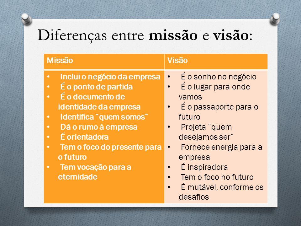 """MissãoVisão Inclui o negócio da empresa É o ponto de partida É o documento de identidade da empresa Identifica """"quem somos"""" Dá o rumo à empresa É orie"""
