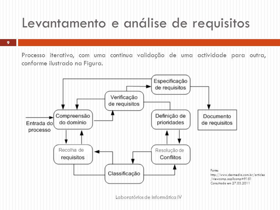 Levantamento e análise de requisitos Laboratórios de Informática IV 9 Processo iterativo, com uma contínua validação de uma actividade para outra, con