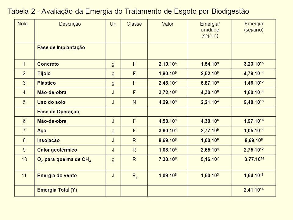 NotaDescriçãoUnClasseValorEmergia/ unidade (sej/un) Emergia (sej/ano) Fase de Implantação 1ConcretogF2,10.10 6 1,54.10 9 3,23.10 15 2TijologF1,90.10 5 2,52.10 9 4,79.10 14 3PlásticogF2,48.10 2 5,87.10 9 1,46.10 12 4Mão-de-obraJF3,72.10 7 4,30.10 6 1,60.10 14 5Uso do soloJN4,29.10 9 2,21.10 4 9,48.10 13 Fase de Operação 6Mão-de-obraJF4,58.10 9 4,30.10 6 1,97.10 16 7AçogF3,80.10 4 2,77.10 9 1,05.10 14 8InsolaçãoJR8,69.10 8 1,00.10 0 8,69.10 8 9Calor geotérmicoJR1,08.10 8 2,55.10 4 2,75.10 12 10O 2 para queima de CH 4 gR7.30.10 6 5,16.10 7 3,77.10 14 11Energia do ventoJ R 2 1,09.10 8 1,50.10 3 1,64.10 11 Emergia Total (Y) 2,41.10 16 Tabela 2 - Avaliação da Emergia do Tratamento de Esgoto por Biodigestão
