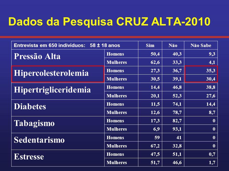 Dados da Pesquisa CRUZ ALTA-2010 Entrevista em 650 indivíduos: 58 ± 18 anos SimNãoNão Sabe Pressão Alta Homens50,440,39,3 Mulheres62,633,34,1 Hipercol