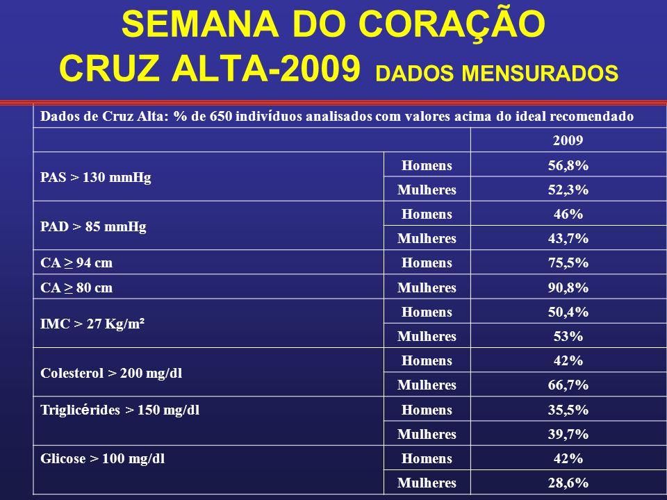 SEMANA DO CORAÇÃO CRUZ ALTA-2009 DADOS MENSURADOS Dados de Cruz Alta: % de 650 indiv í duos analisados com valores acima do ideal recomendado 2009 PAS