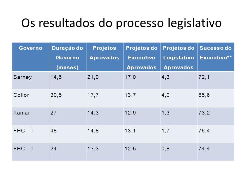 Os resultados do processo legislativo Governo Duração do Governo (meses) Projetos Aprovados Projetos do Executivo Aprovados Projetos do Legislativo Aprovados Sucesso do Executivo** Sarney14,521,017,04,372,1 Collor30,517,713,74,065,6 Itamar2714,312,91,373,2 FHC – I4814,813,11,776,4 FHC - II2413,312,50,874,4