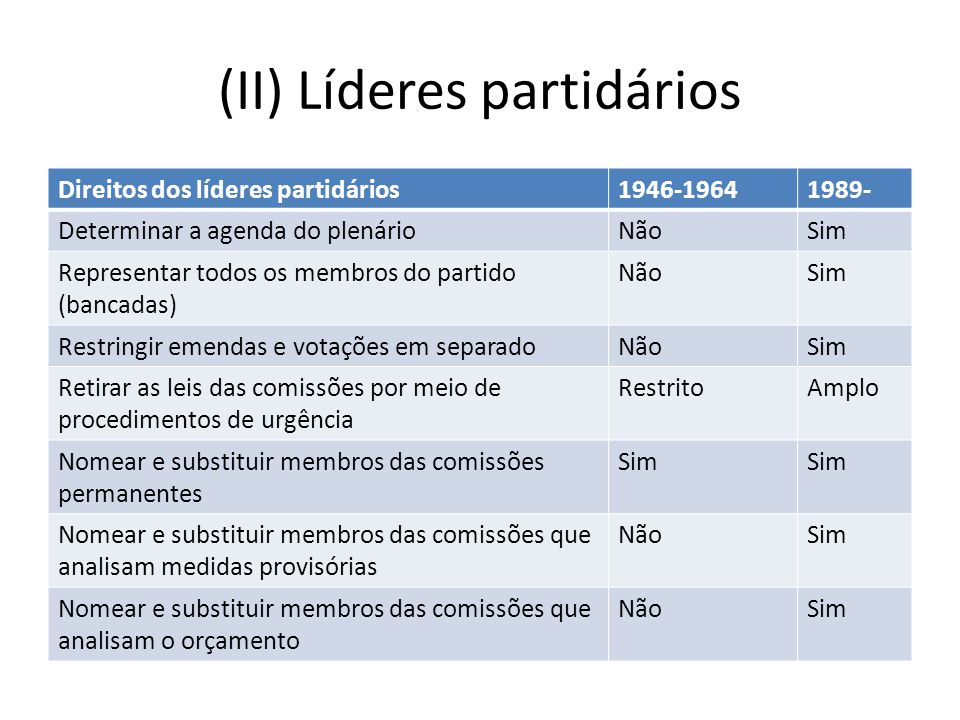 (II) Líderes partidários Direitos dos líderes partidários1946-19641989- Determinar a agenda do plenárioNãoSim Representar todos os membros do partido (bancadas) NãoSim Restringir emendas e votações em separadoNãoSim Retirar as leis das comissões por meio de procedimentos de urgência RestritoAmplo Nomear e substituir membros das comissões permanentes Sim Nomear e substituir membros das comissões que analisam medidas provisórias NãoSim Nomear e substituir membros das comissões que analisam o orçamento NãoSim