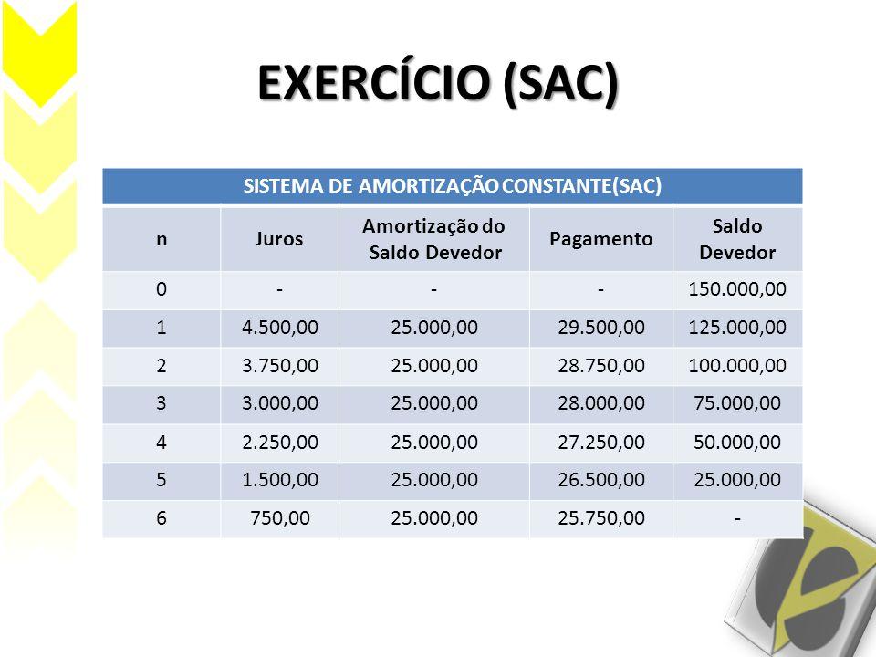 EXERCÍCIO (SAC) SISTEMA DE AMORTIZAÇÃO CONSTANTE(SAC) nJuros Amortização do Saldo Devedor Pagamento Saldo Devedor 0---150.000,00 14.500,0025.000,0029.