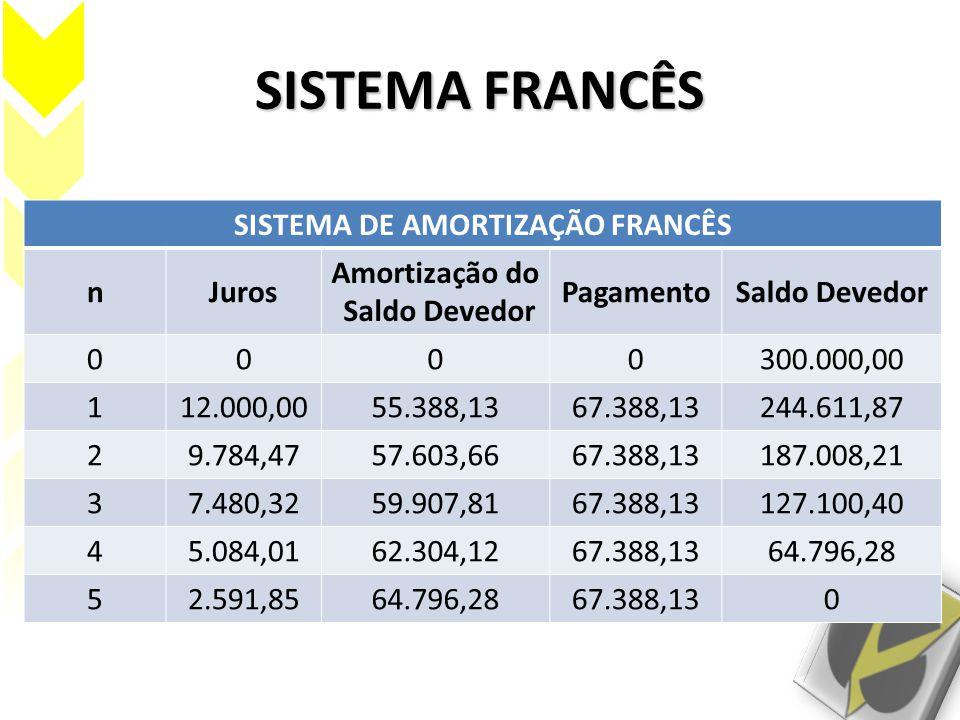 SISTEMA FRANCÊS SISTEMA DE AMORTIZAÇÃO FRANCÊS nJuros Amortização do Saldo Devedor PagamentoSaldo Devedor 0000300.000,00 112.000,0055.388,1367.388,132