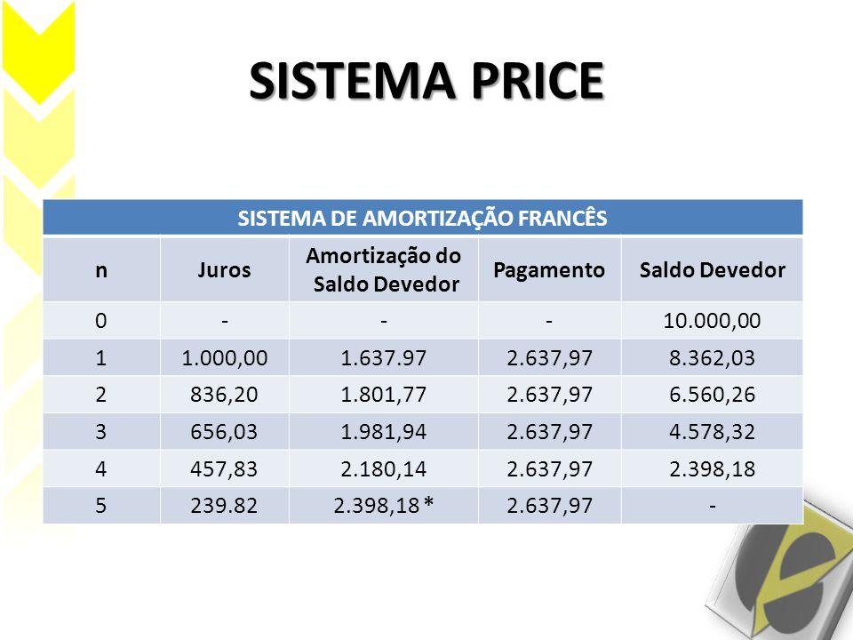 SISTEMA PRICE SISTEMA DE AMORTIZAÇÃO FRANCÊS nJuros Amortização do Saldo Devedor PagamentoSaldo Devedor 0---10.000,00 11.000,001.637.972.637,978.362,0