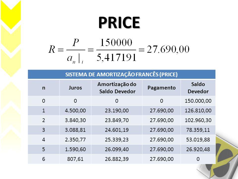 PRICE SISTEMA DE AMORTIZAÇÃO FRANCÊS (PRICE) nJuros Amortização do Saldo Devedor Pagamento Saldo Devedor 0000150.000,00 14.500,0023.190,0027.690,00126