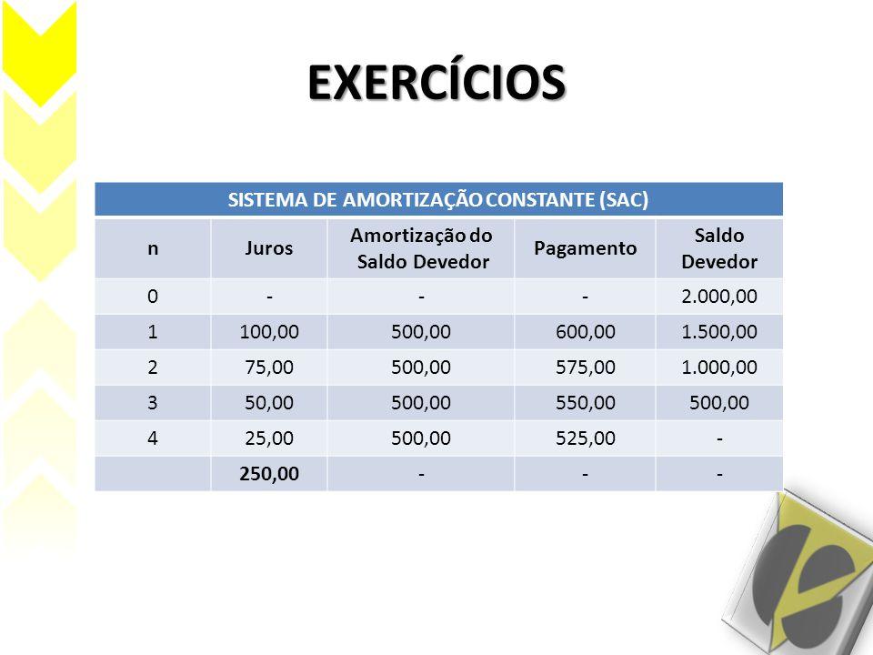 EXERCÍCIOS SISTEMA DE AMORTIZAÇÃO CONSTANTE (SAC) nJuros Amortização do Saldo Devedor Pagamento Saldo Devedor 0---2.000,00 1100,00500,00600,001.500,00
