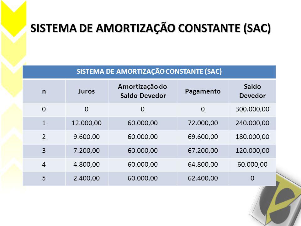 SISTEMA DE AMORTIZAÇÃO CONSTANTE (SAC) nJuros Amortização do Saldo Devedor Pagamento Saldo Devedor 0000300.000,00 112.000,0060.000,0072.000,00240.000,