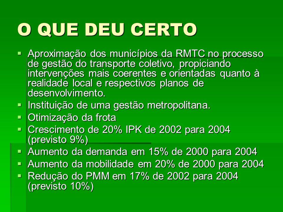 O QUE DEU CERTO  Aproximação dos municípios da RMTC no processo de gestão do transporte coletivo, propiciando intervenções mais coerentes e orientada