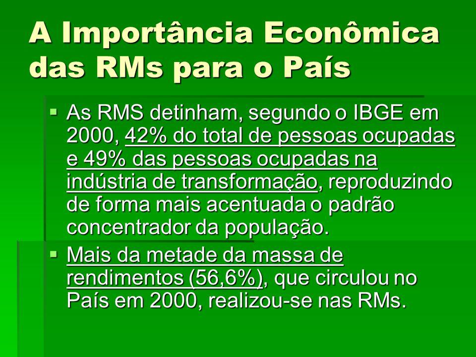 A Importância Econômica das RMs para o País  As RMS detinham, segundo o IBGE em 2000, 42% do total de pessoas ocupadas e 49% das pessoas ocupadas na