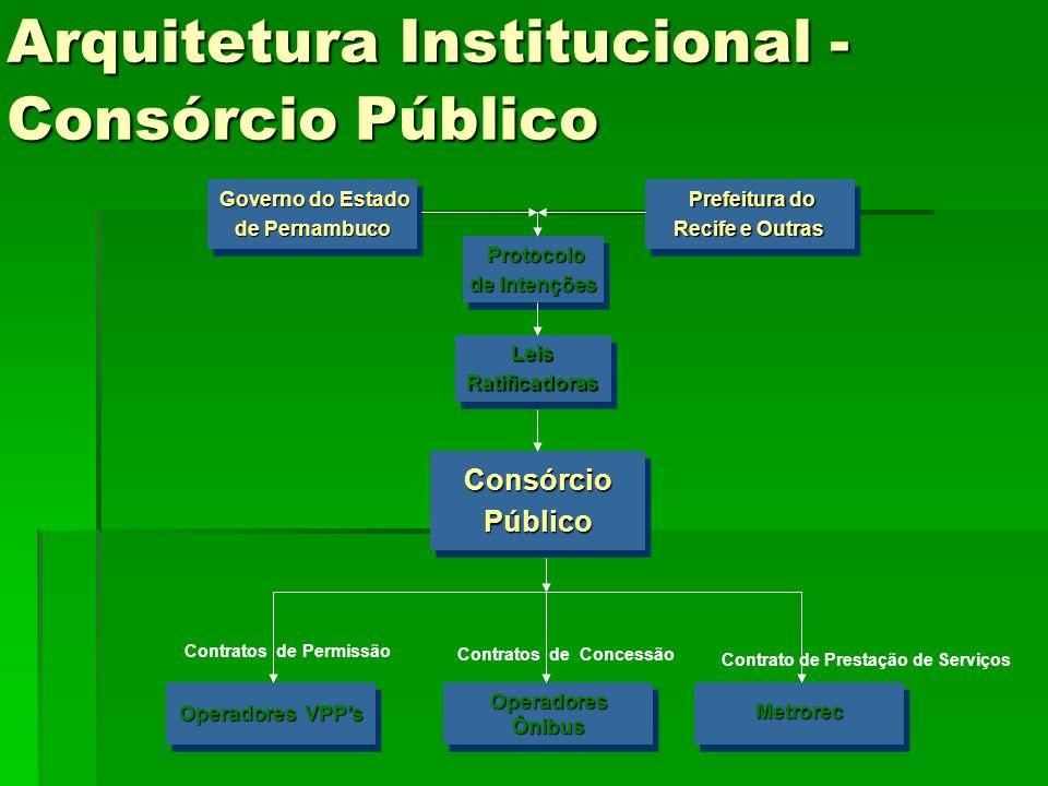 Arquitetura Institucional - Consórcio Público Governo do Estado Governo do Estado de Pernambuco Governo do Estado Governo do Estado de Pernambuco Pref