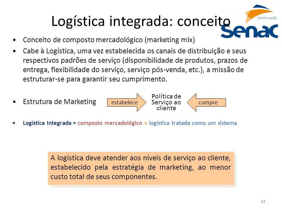 24 Logística integrada: conceito Conceito de composto mercadológico (marketing mix) Cabe à Logística, uma vez estabelecida os canais de distribuição e