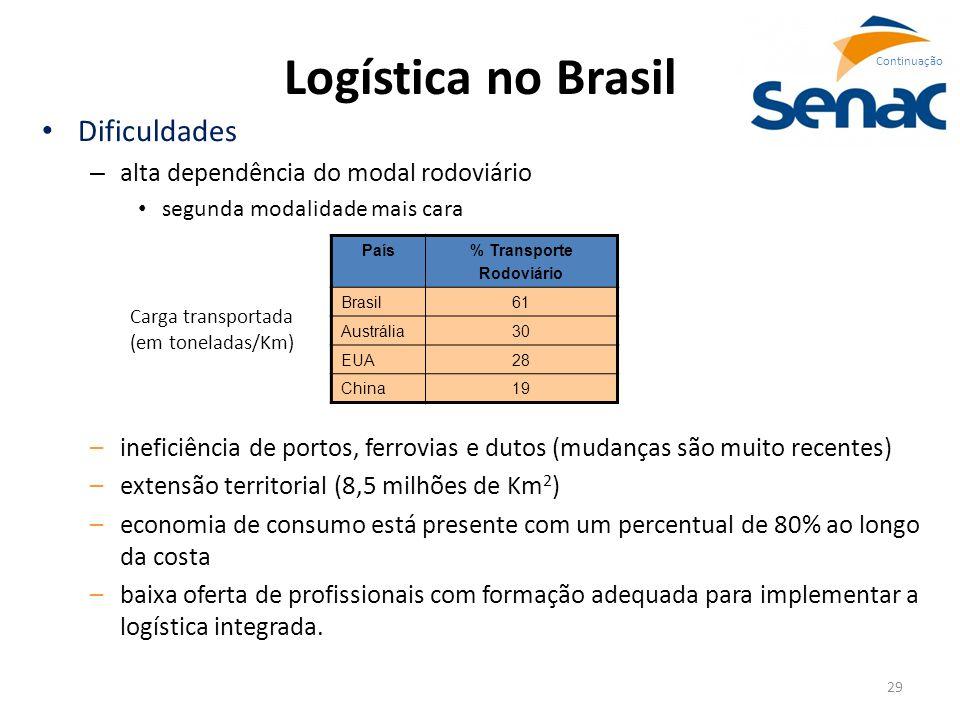 29 Logística no Brasil Dificuldades – alta dependência do modal rodoviário segunda modalidade mais cara Continuação –ineficiência de portos, ferrovias