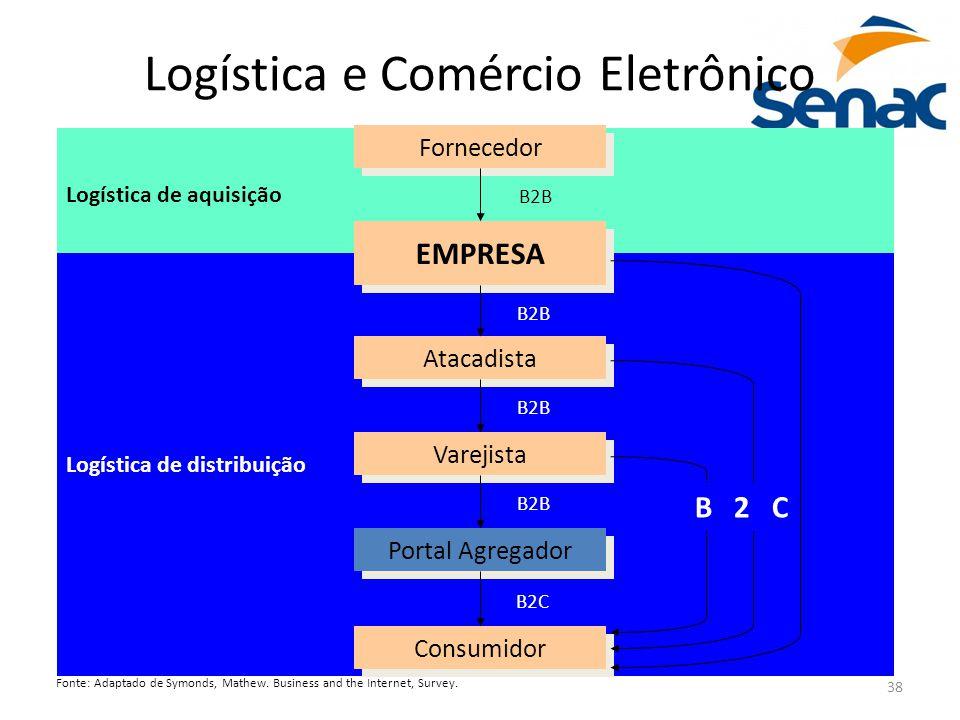 38 Logística de aquisição Logística de distribuição Logística e Comércio Eletrônico Fornecedor EMPRESA Atacadista Varejista Portal Agregador Consumido