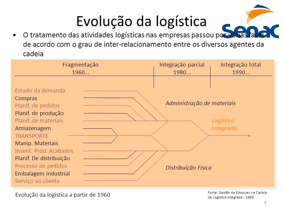 4 Evolução da logística O tratamento das atividades logísticas nas empresas passou por várias fases de acordo com o grau de inter-relacionamento entre