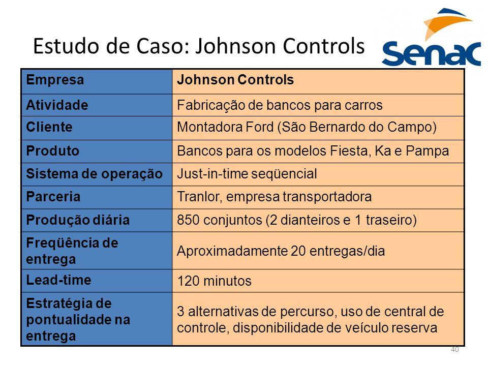 40 Estudo de Caso: Johnson Controls EmpresaJohnson Controls AtividadeFabricação de bancos para carros ClienteMontadora Ford (São Bernardo do Campo) Pr