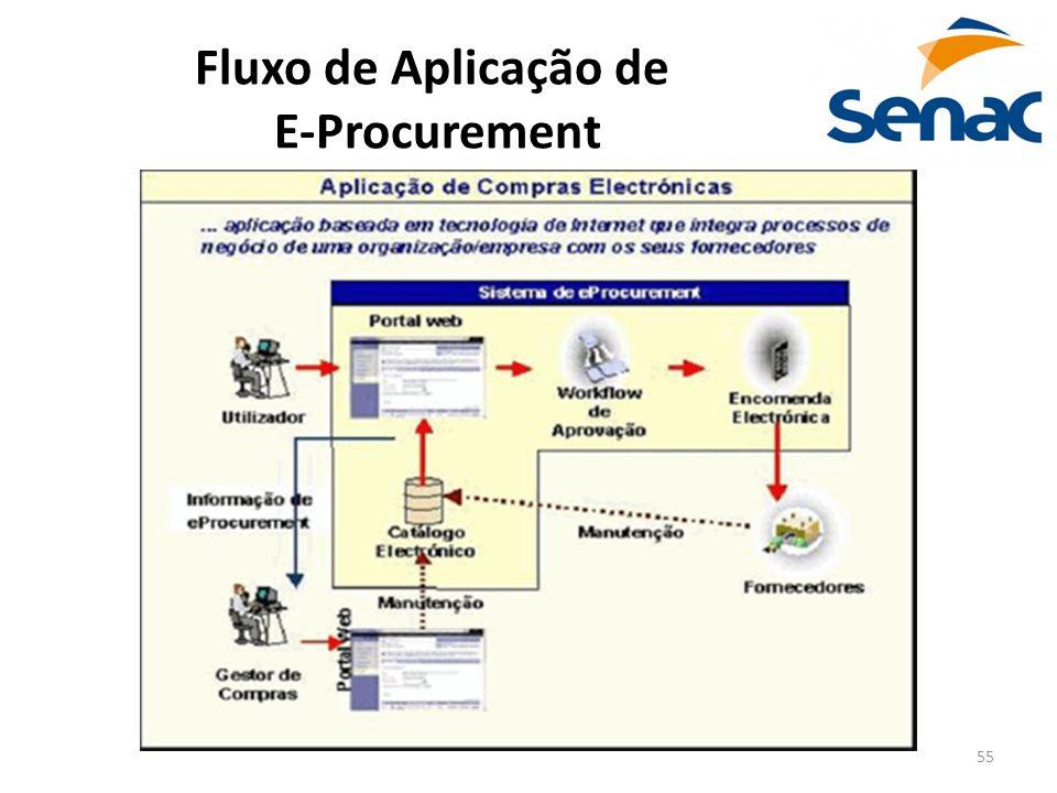 55 Fluxo de Aplicação de E-Procurement
