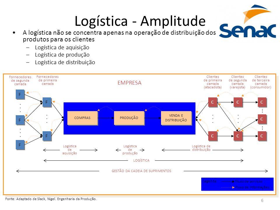 6 Logística - Amplitude A logística não se concentra apenas na operação de distribuição dos produtos para os clientes –Logística de aquisição –Logísti