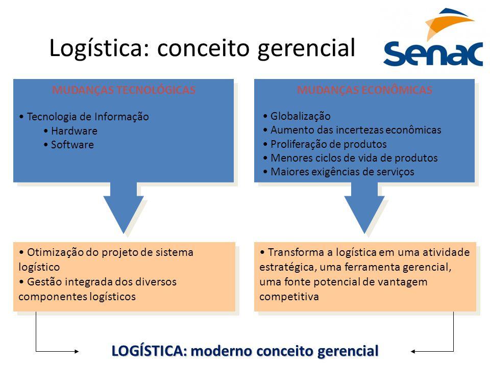 8 Logística: conceito gerencial Tecnologia de Informação Hardware Software MUDANÇAS TECNOLÓGICAS Globalização Aumento das incertezas econômicas Prolif