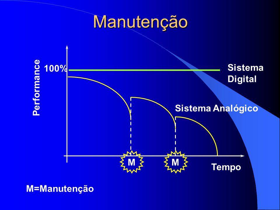 Manutenção Tempo Performance MM Sistema Digital Sistema Analógico 100% M=Manutenção